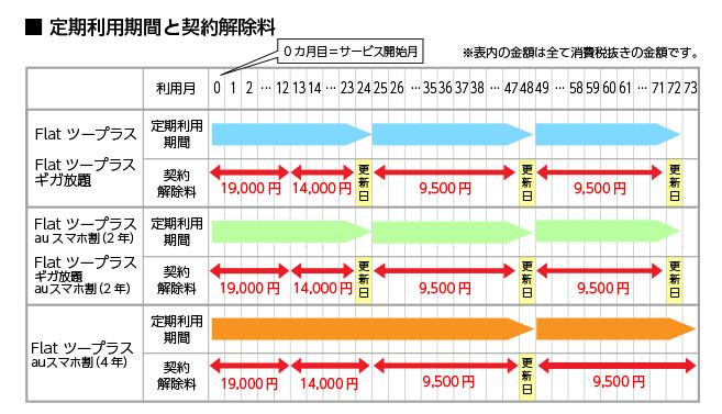 WiMAX2+の違約金一覧